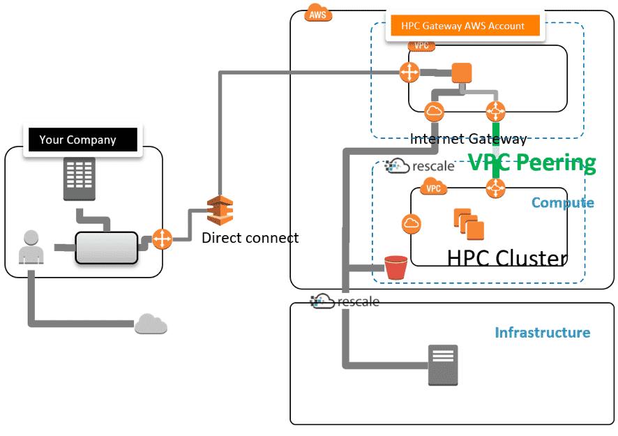 HPC Gateway for ScaleX導入後