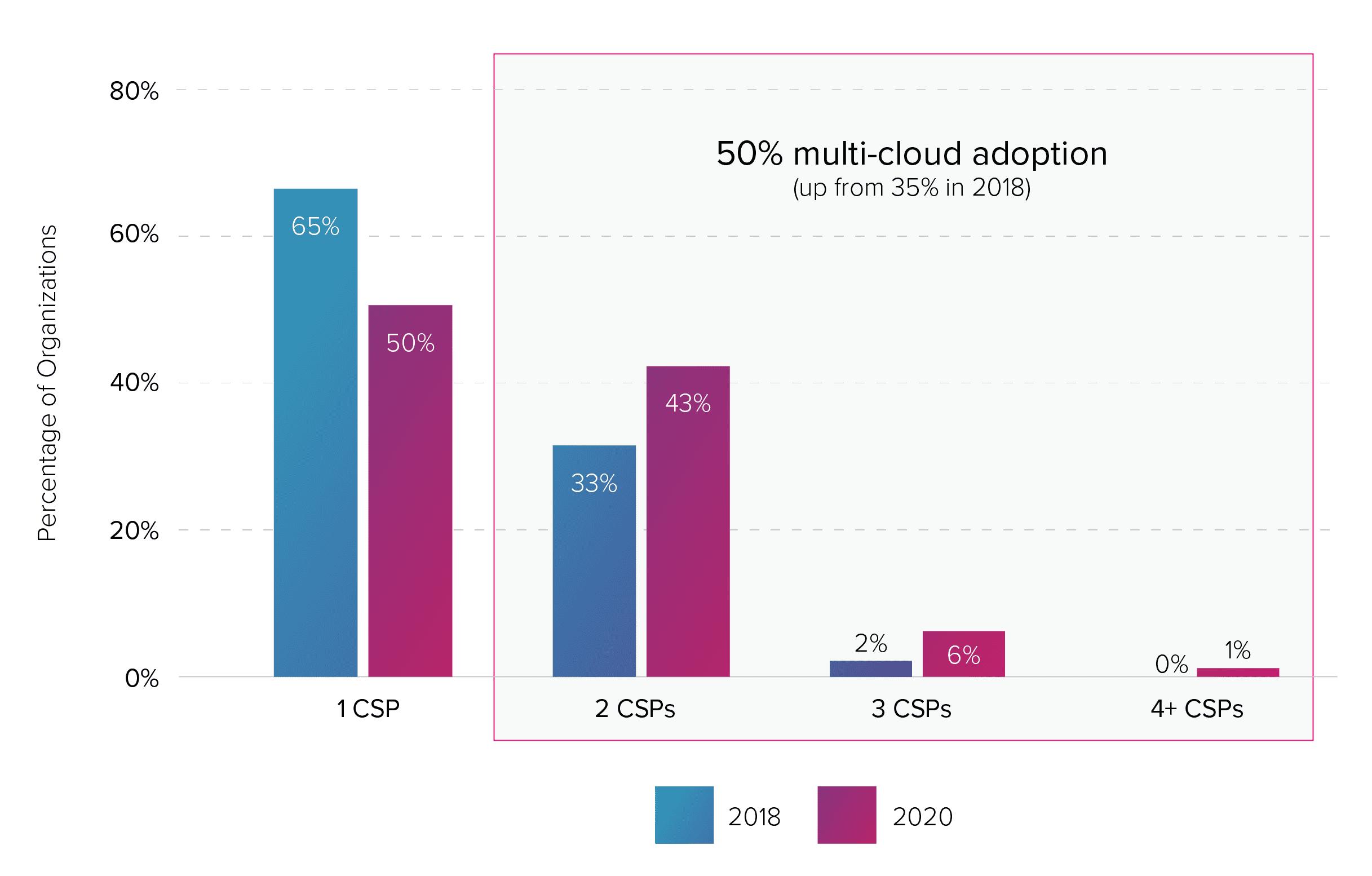 Big Compute 2021 State of Cloud HPC Report - Download Full Report