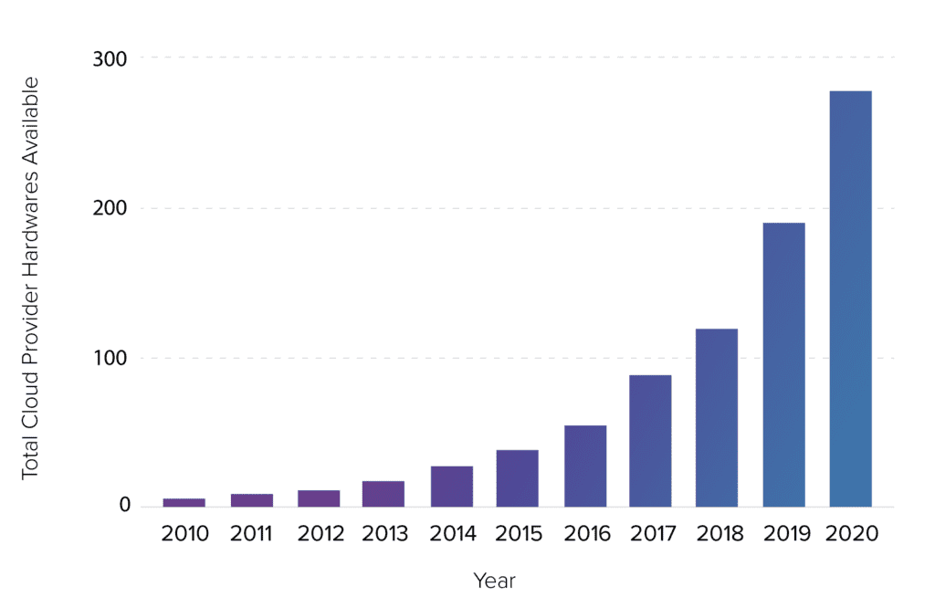 Growth in New Cloud Architectures